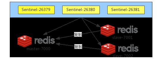 Redis Sentinel安装与配置