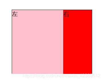 右边的盒子宽度是固定的,左边的盒子是与自适应的
