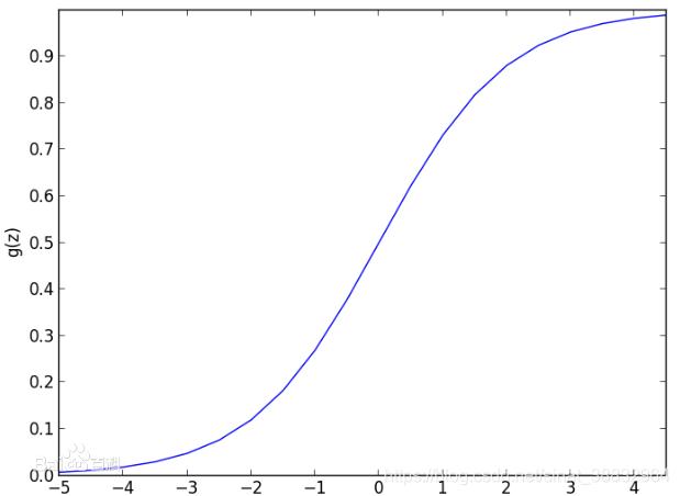 Logistic函数,转自百度百科