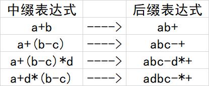 中缀表达式转换到后缀表达式公式