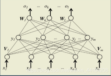 基于BP算法的多层网络模型