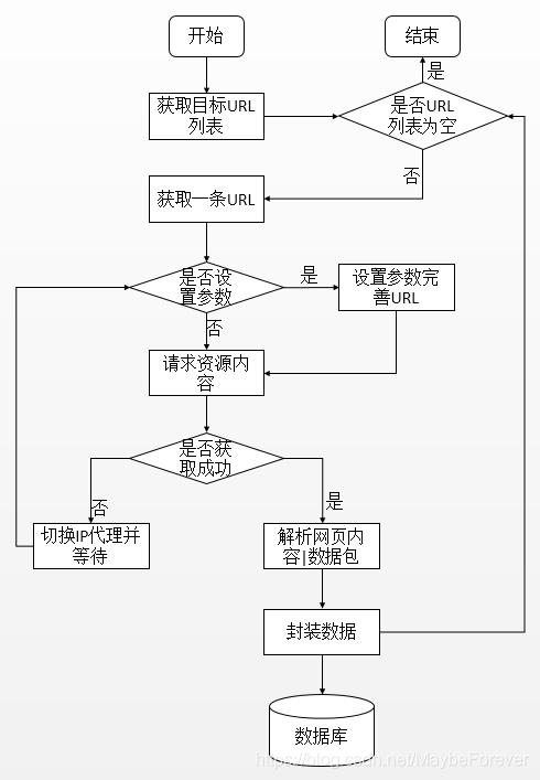 网络爬虫流程图