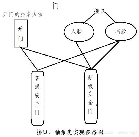 接口、抽象类实现多态图