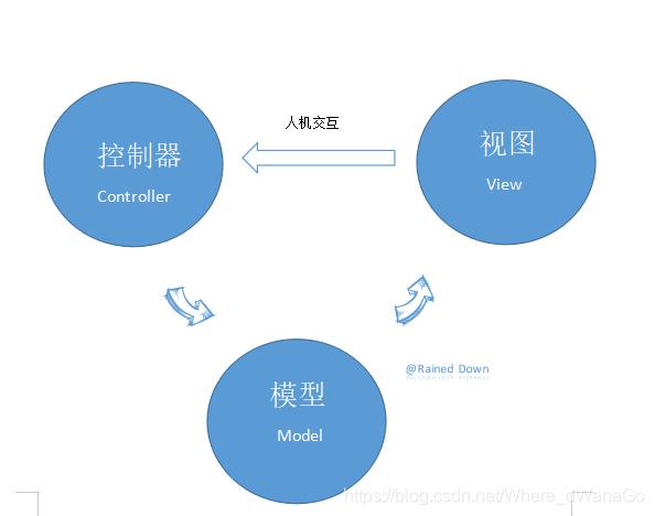 MVC架构模式