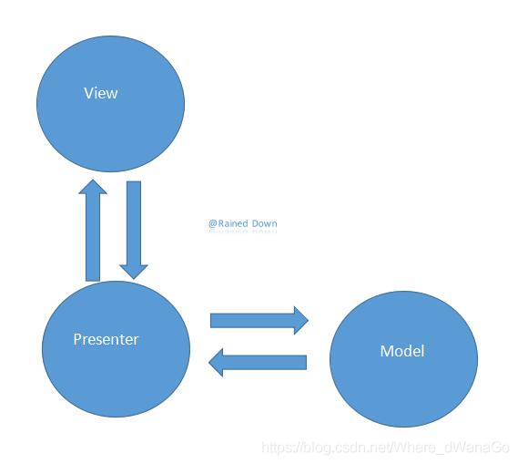 MVP架构模式