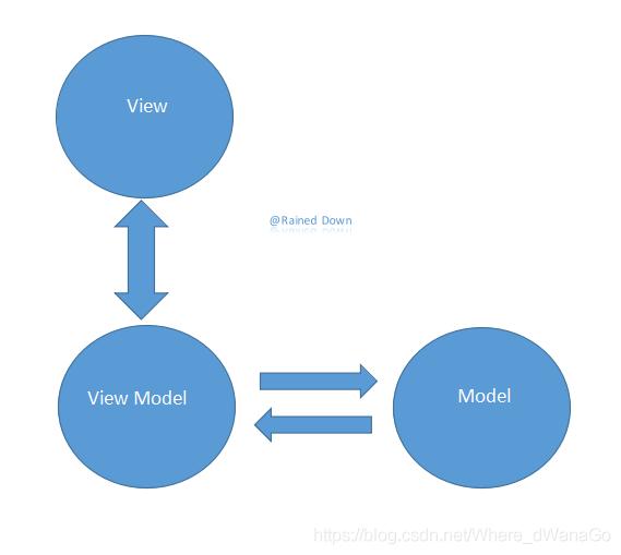MVVM架构模式