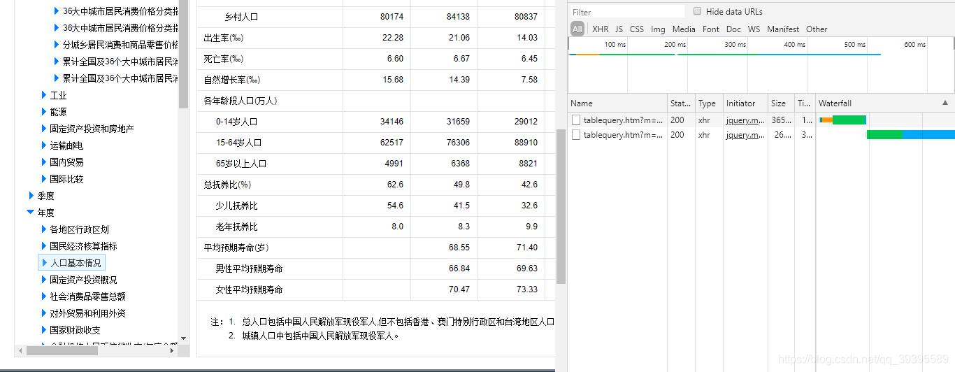 中国数据网-人口基本情况