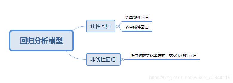 回归分析模型