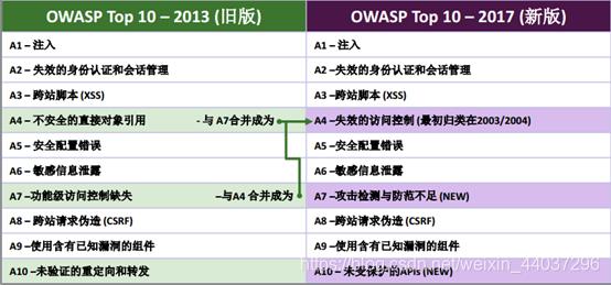 2107 OWASP Top10 Web漏洞