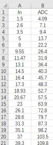 数据录入Excel