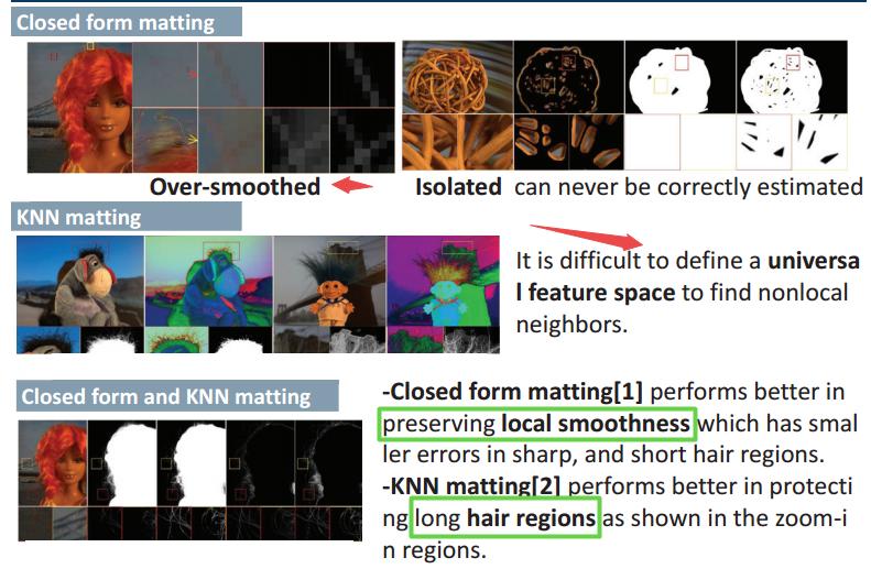 Image Matting 图像抠图技术与深度学习抠图- TomRen - CSDN博客