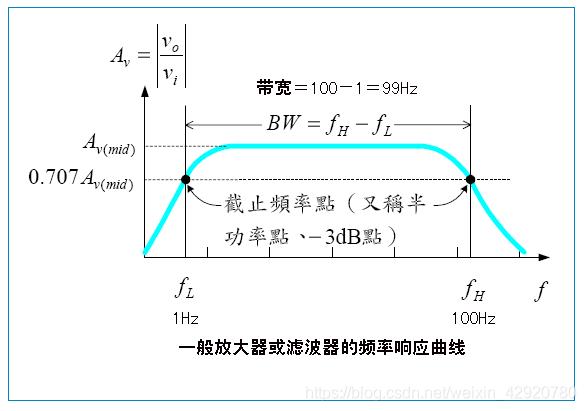 Wn是指低频、高频信号功率降低一半的点,即上下限截止频率