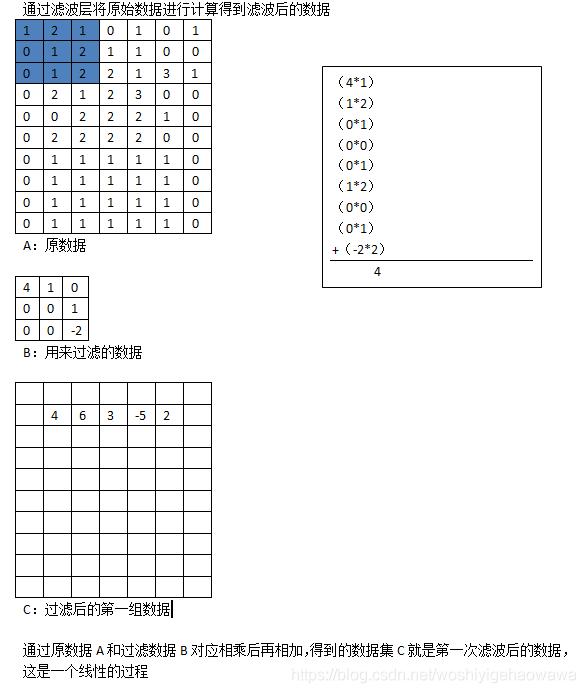 滤波后图片像素会相较于原图降低,至于降低多少由B决定