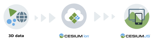 使用Cesium ion对3D数据进行优化,并在CesiumJS中可视化