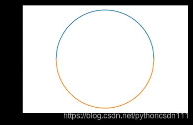 利用积分绘制的圆