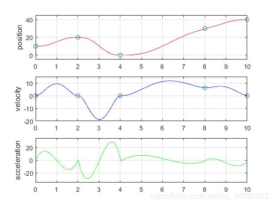 通过ROS控制真实机械臂(7)—三次样条插补插图(1)