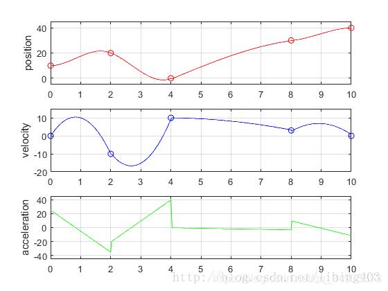 通过ROS控制真实机械臂(7)—三次样条插补插图(2)