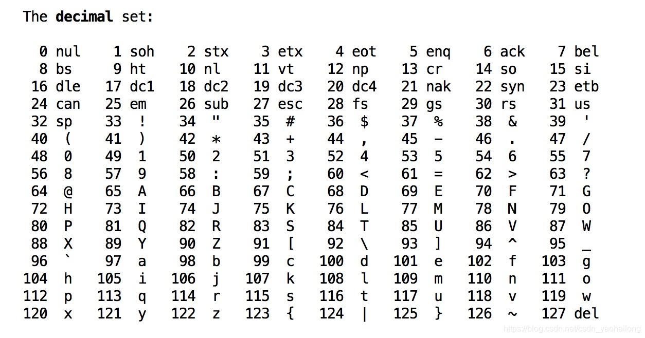 标准十进制ASCII码表