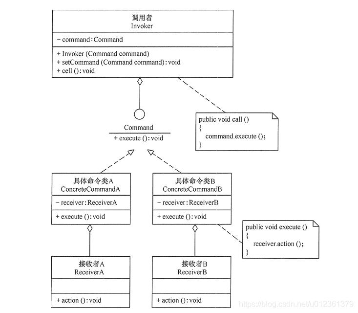 命令模式的结构图