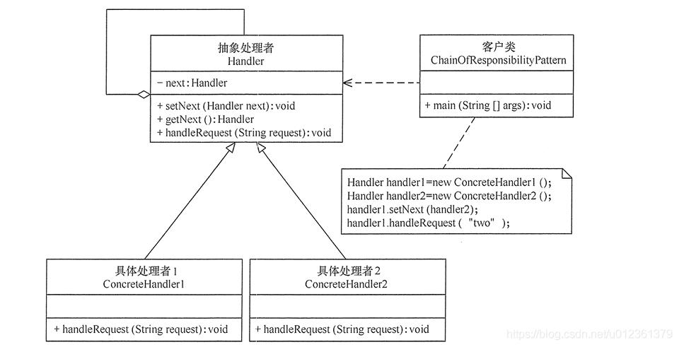 责任链模式的结构图