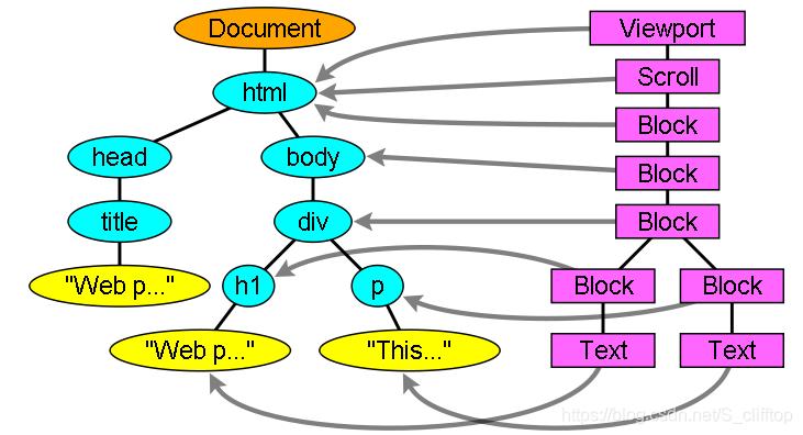 渲染对应DOM树