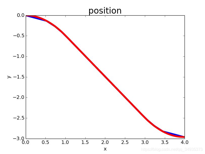 通过ROS控制真实机械臂(7)—三次样条插补插图(3)