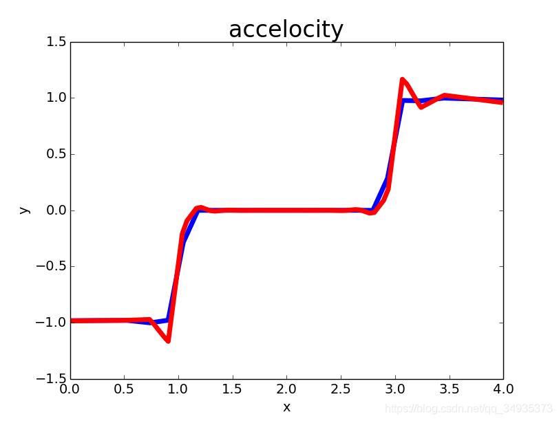 通过ROS控制真实机械臂(7)—三次样条插补插图(5)