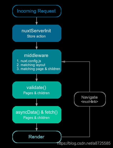 nuxt流程图