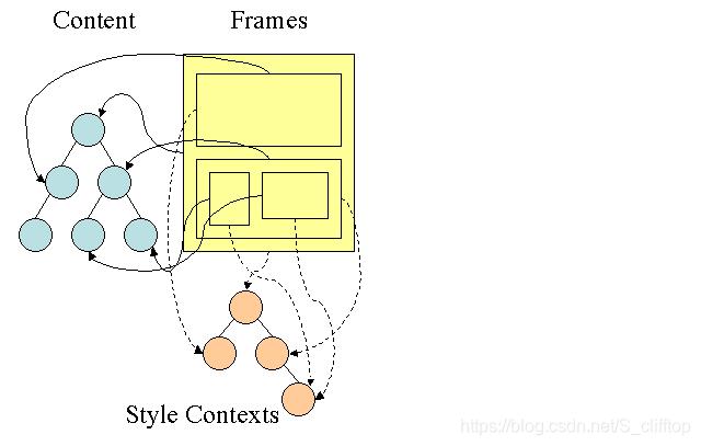 style context tree