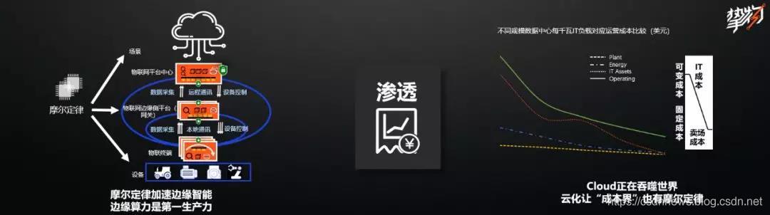 """图:""""逆流""""、""""渗透""""、""""解耦"""""""