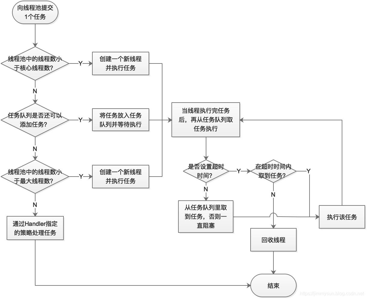 2021年Java 多线程:彻底搞懂线程池插图