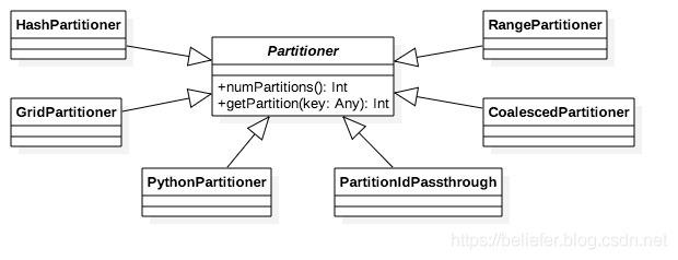 图1 Partitioner的继承体系