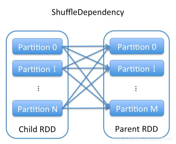 图2 ShuffleDependency的依赖示意图