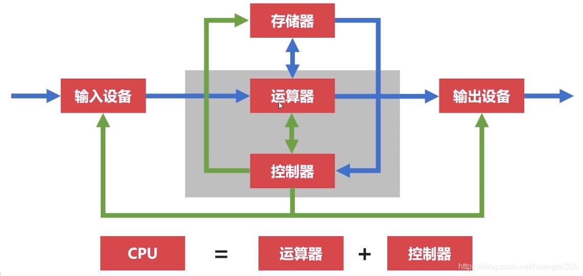 冯·诺伊曼体系