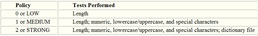 PolicyTests Performed0 or LOWLength1 or MEDIUMLength; numeric, lowercase/uppercase, and special characters2 or STRONGLength; numeric, lowercase/uppercase, and special characters; dictionary file