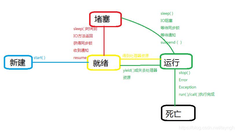 线程状态转换图