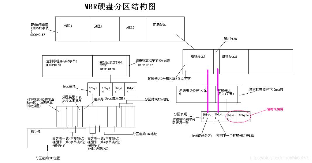 MBR硬盘分区结构图