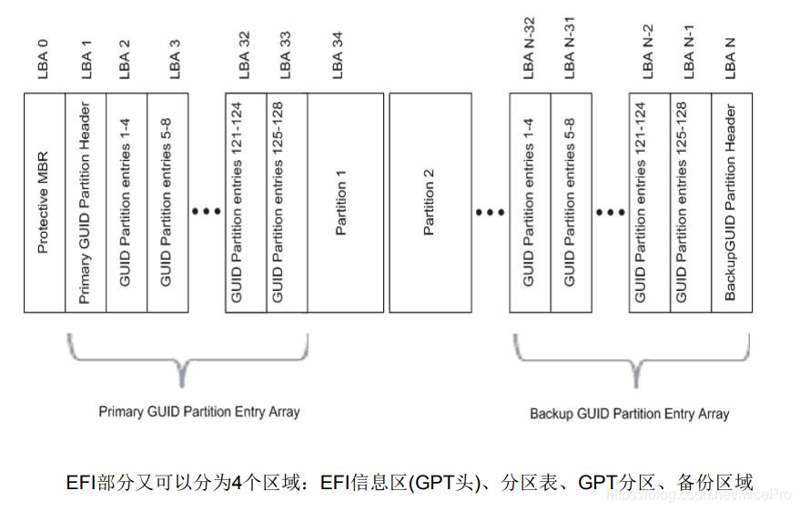GPT分区机构图