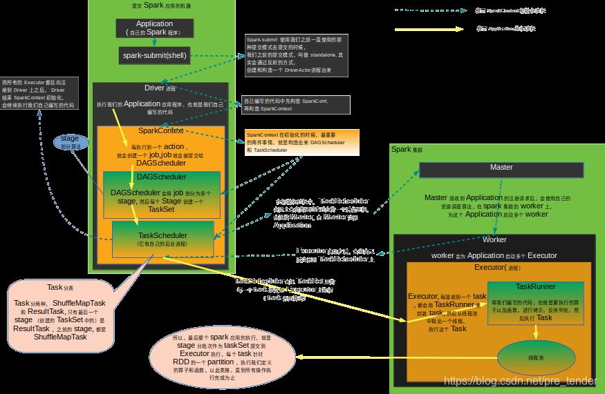 注册和任务执行  架构流程图
