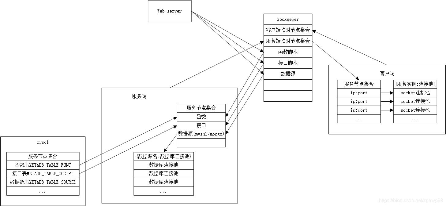 多个服务端在zk上注册提供高可用,客户端从socket连接池获取连接完成请求