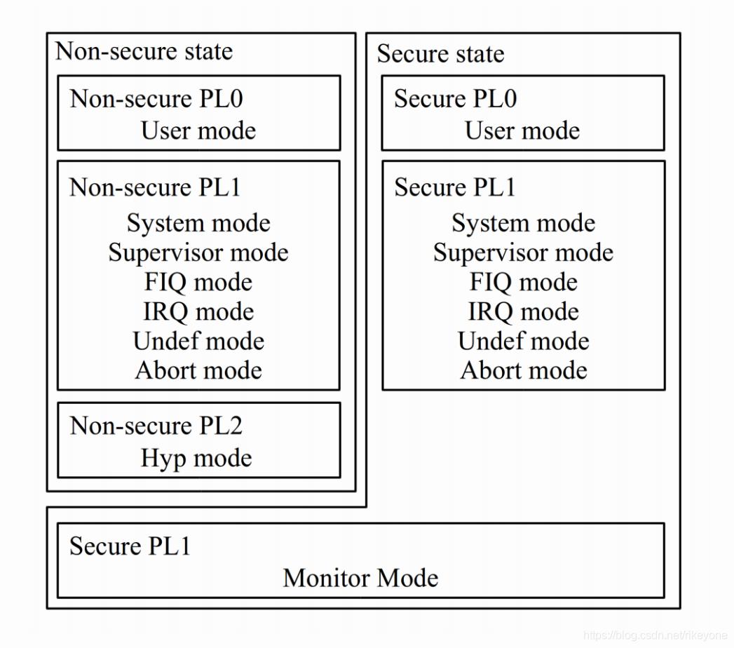 ARM processor mode