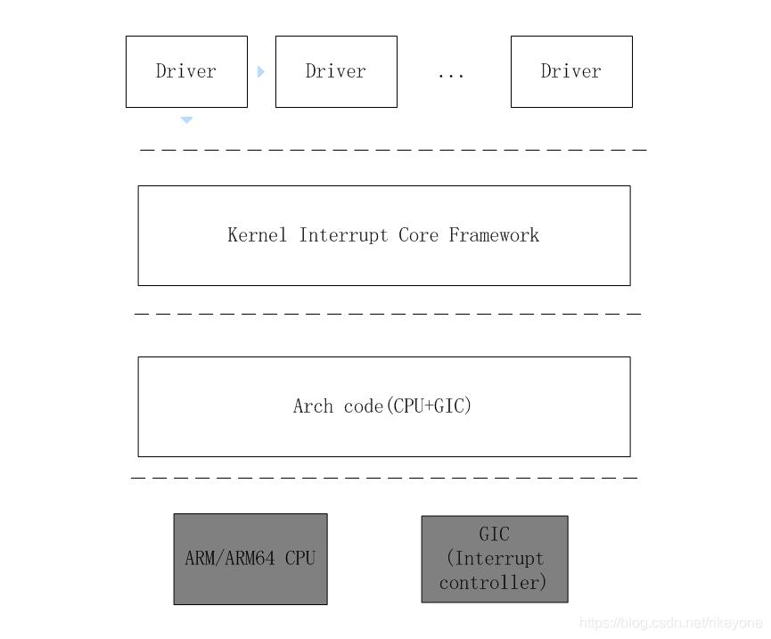 irq_framework
