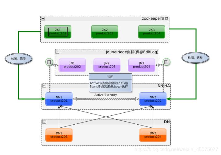 HDFS2.0架构