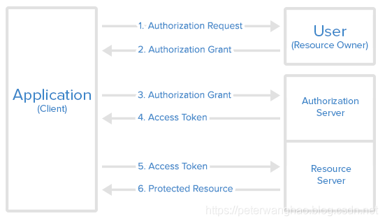OAuth2机制
