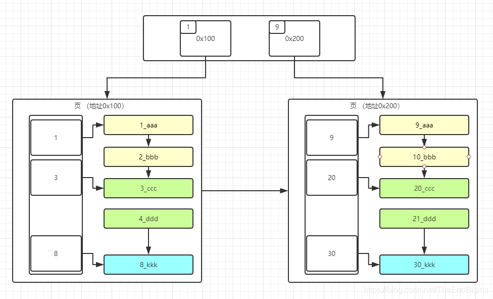 MySQL InnoDB 页结构