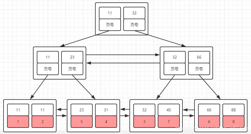 辅助索引B+树