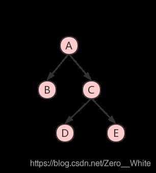 二叉树示例