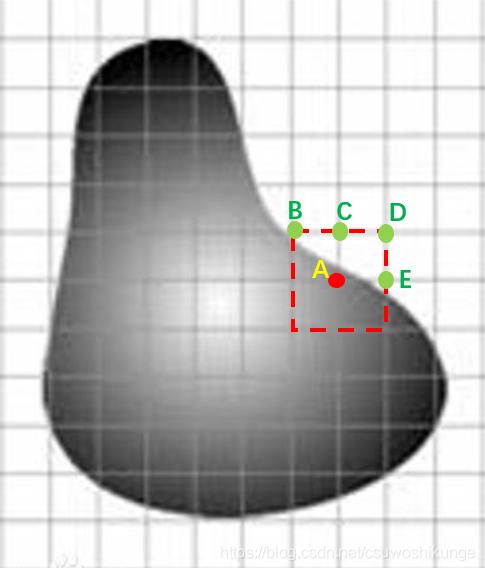 滤波仅考虑图像定义域上的相邻关系