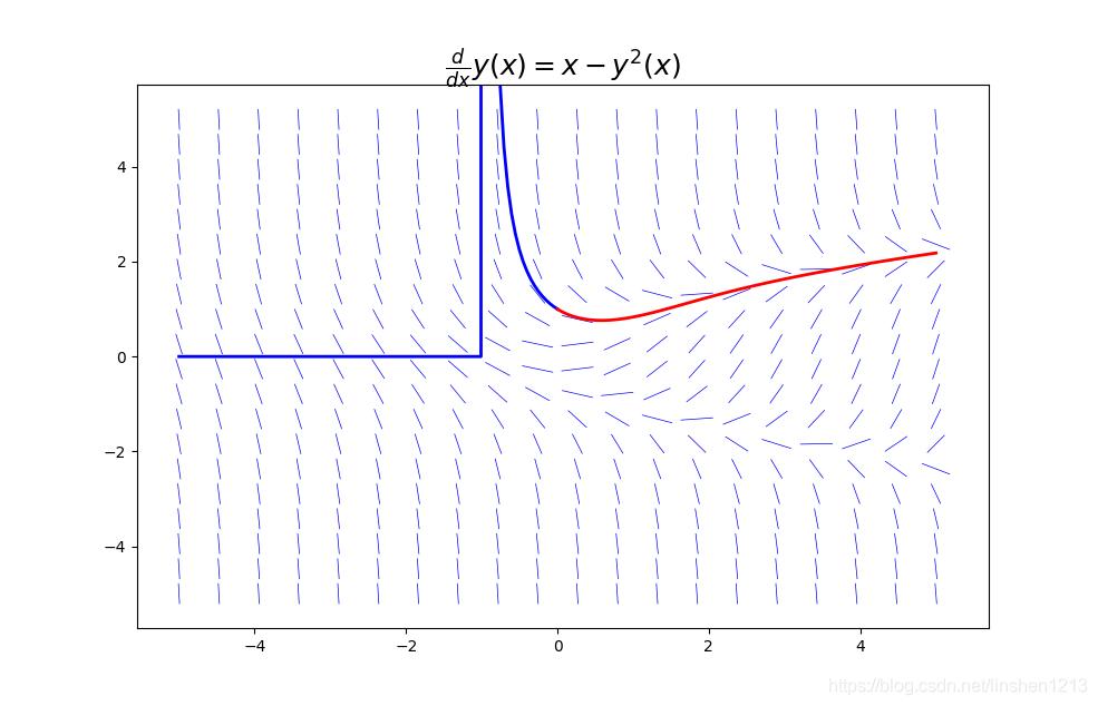 右侧曲线跟方向场贴合一致,但左侧蓝线的数值解诡异