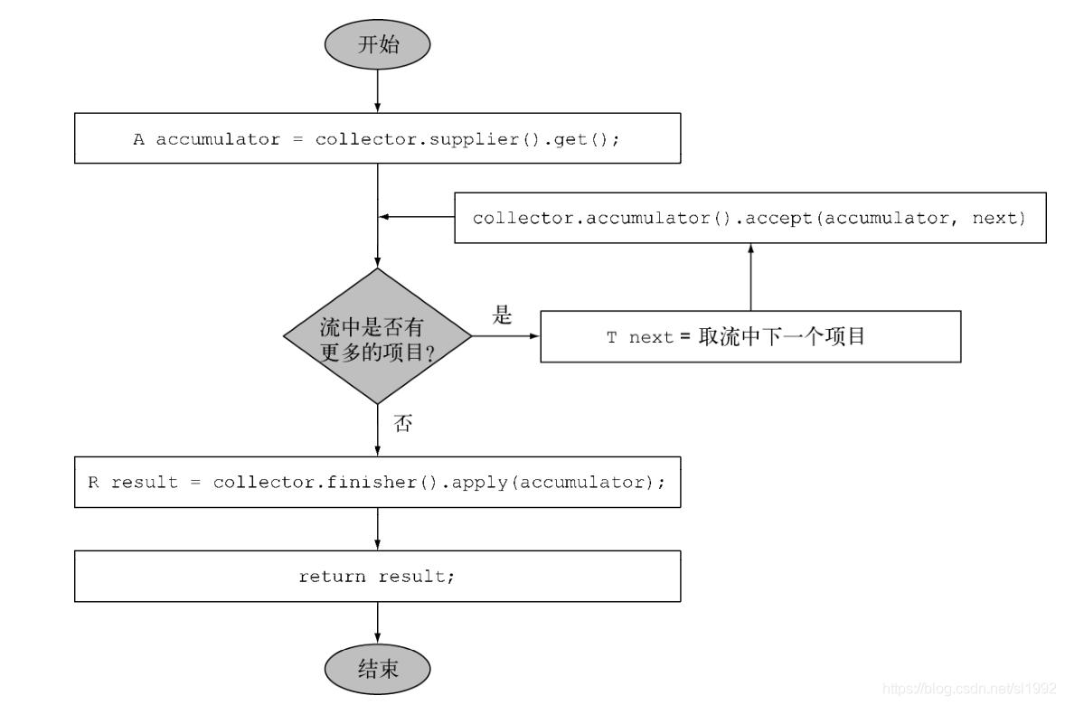 Collector接口顺序归约过程逻辑步骤
